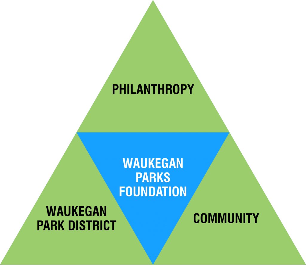 Waukegan Parks Foundation Mission and Vision
