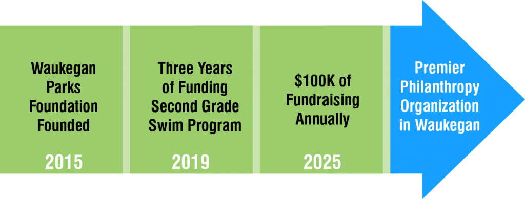 Waukegan Parks Foundation Timeline
