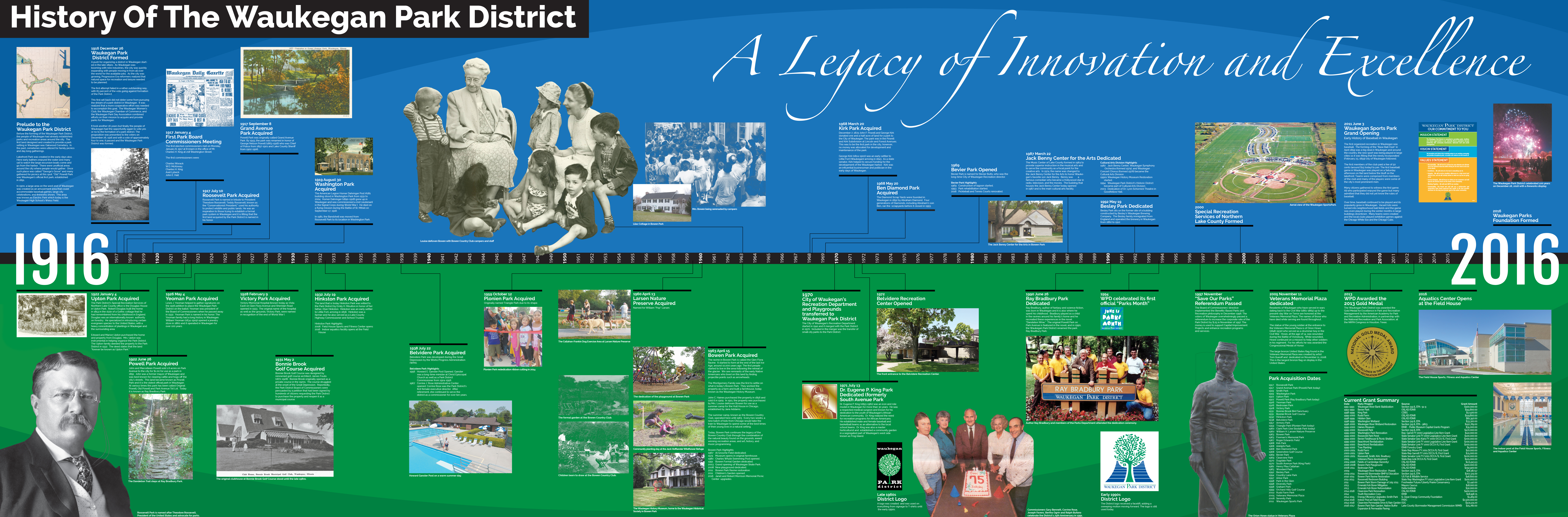 History of the Waukegan Park District Timeline